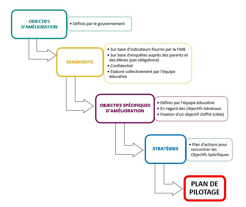 FAQ Plan de pilotage Visuel 1