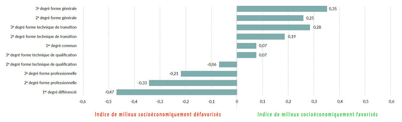 schéma indice socio-économique