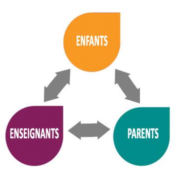 Relation familles-écoles : une logique de normalisation ou une logique de changement de l'école ?